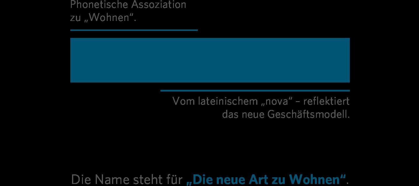 Vonovia – Namensentwicklung