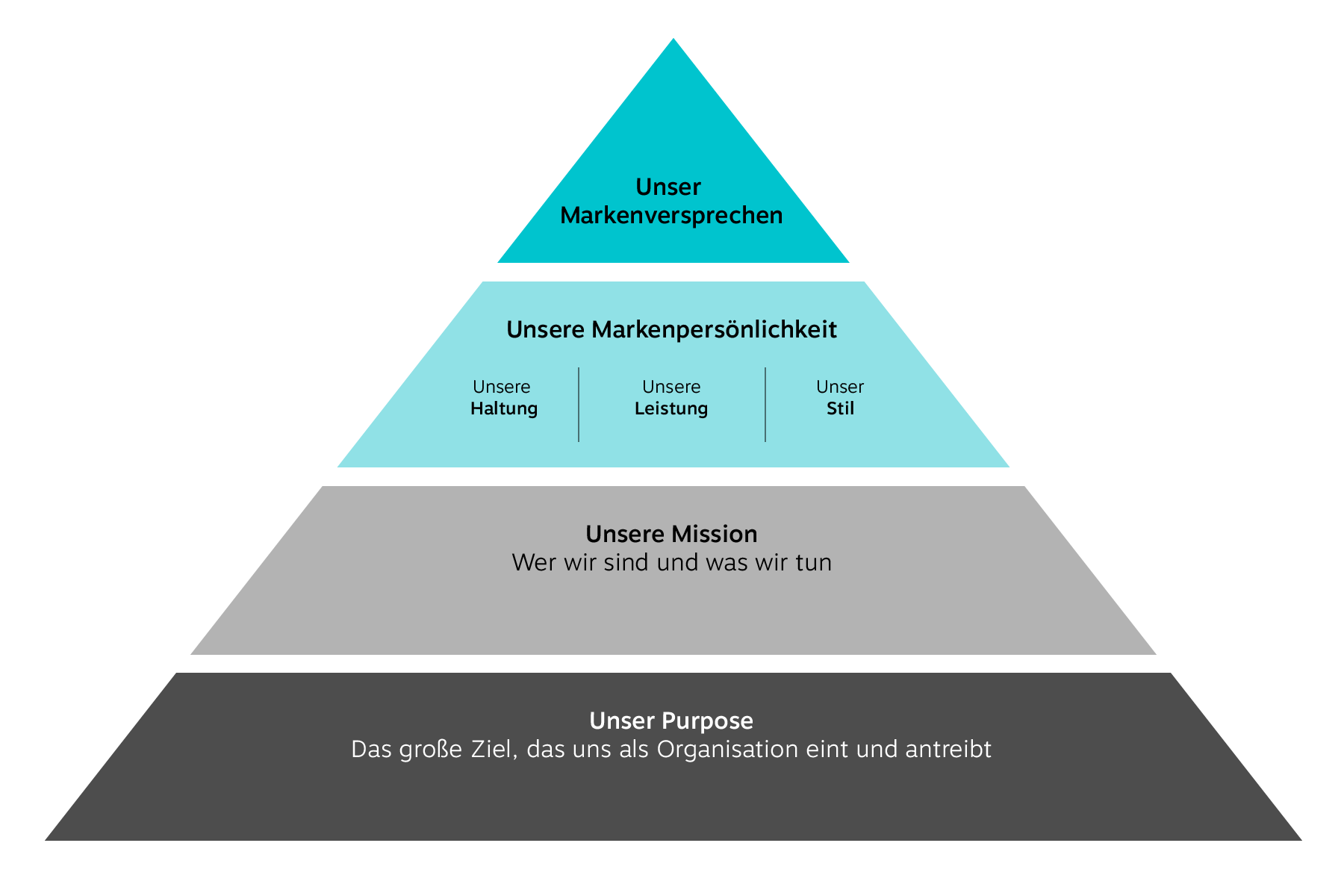 brandsformation_identitaetspyramide