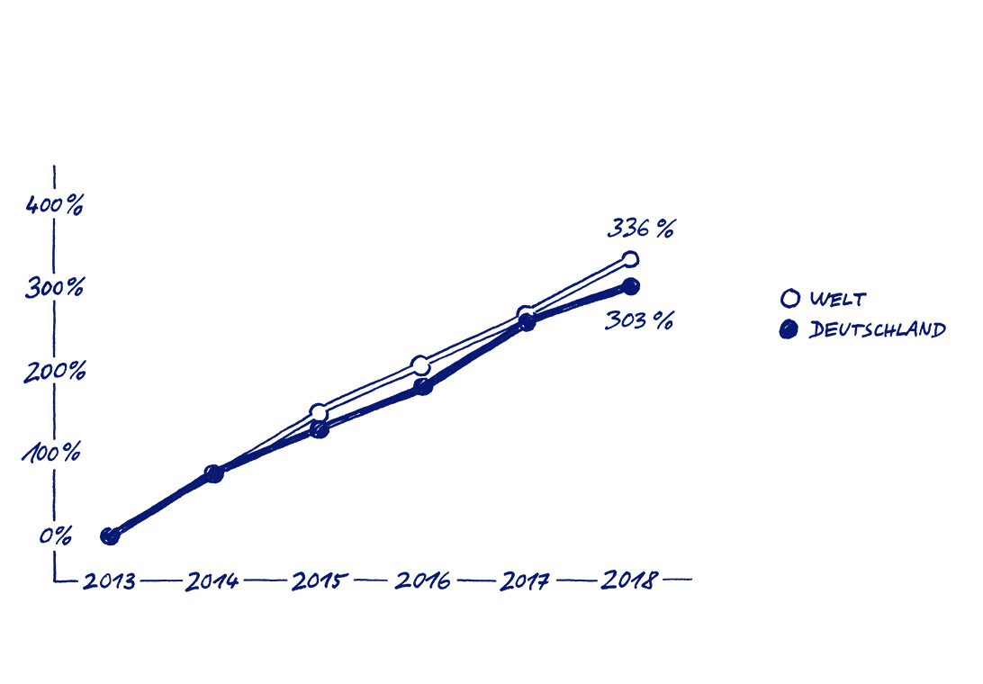 EnBW Geschaeftsbericht 2018