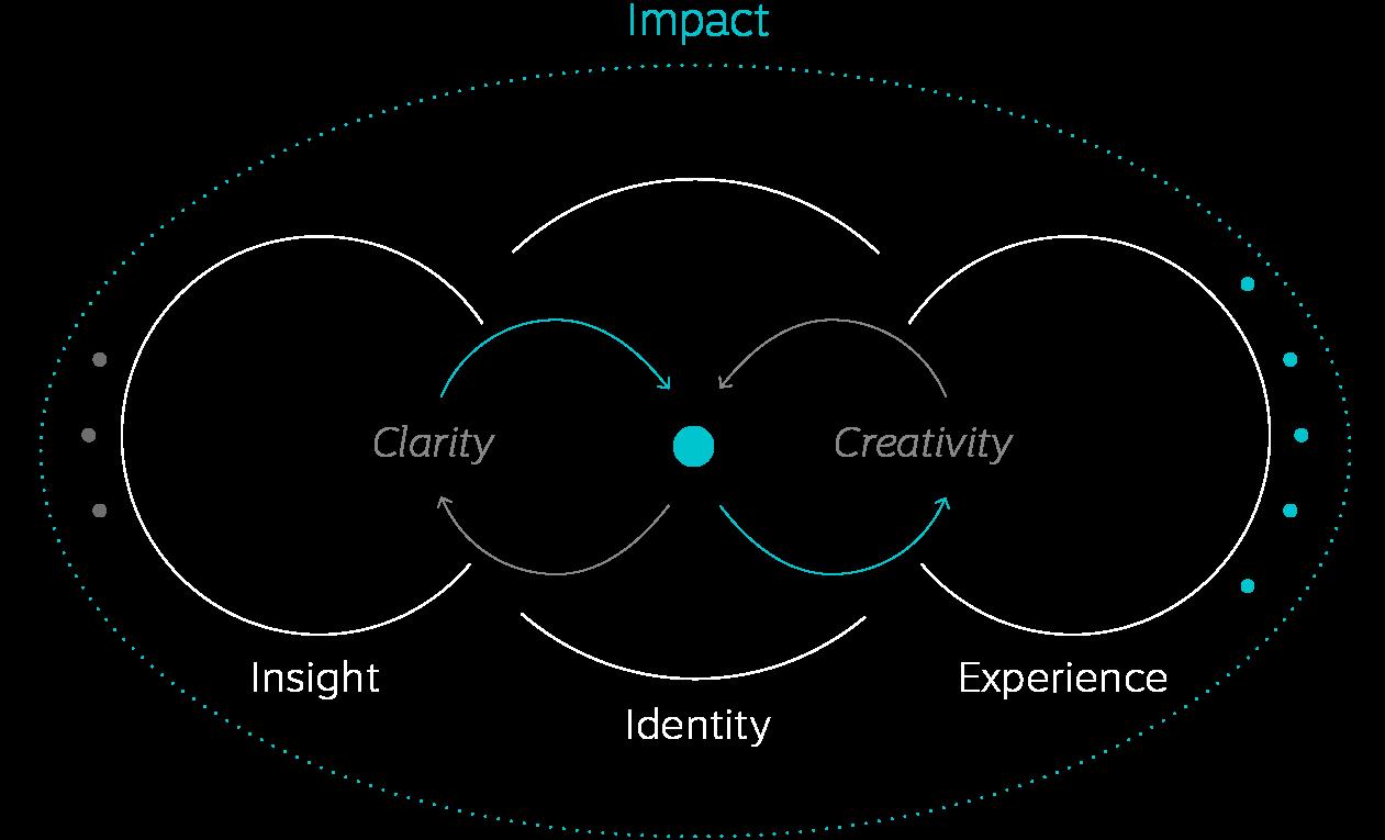 Truffle Bay – Grafik Prozess mobile